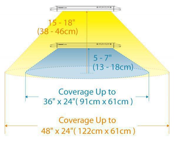 Aquarium Panel AP700 LED Light Fixture