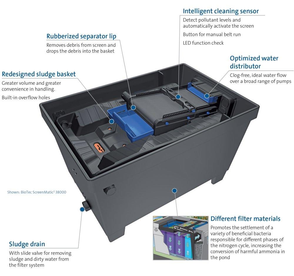 OASE BioTec ScreenMatic 2 - 38000 External Filter