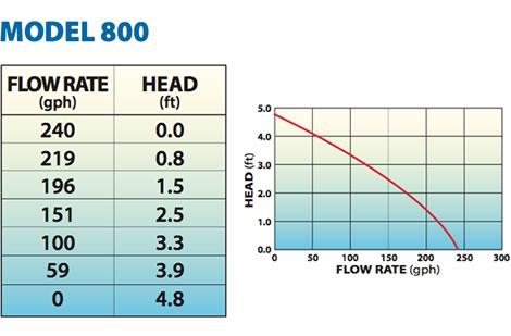 Quiet One Pro Series Model 800 Aquarium Pump 6' Cord 240 GPH