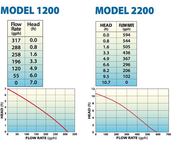 Quiet One Pro Series Model 1200 Aquarium Pump 6' Cord 317 GPH